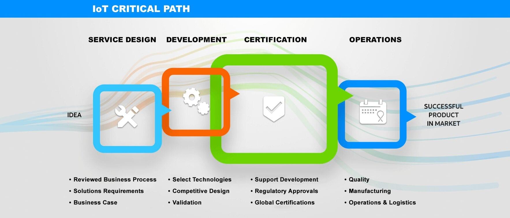 critical-path-logos113020-1